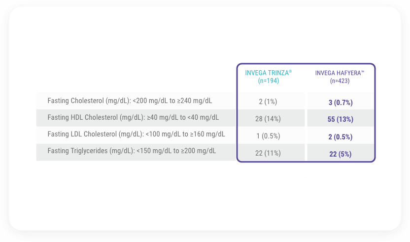 Chart depicting changes in fasting lipids from the double-blind phase