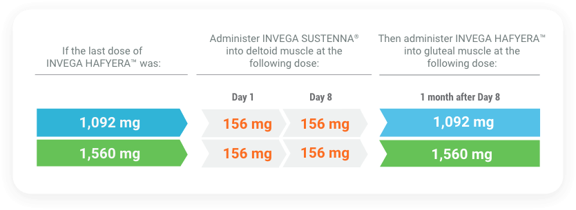 Chart containing information for reinitiating INVEGA HAFYERA™ if 8 months up to and including 11 months have elapsed since the last injection