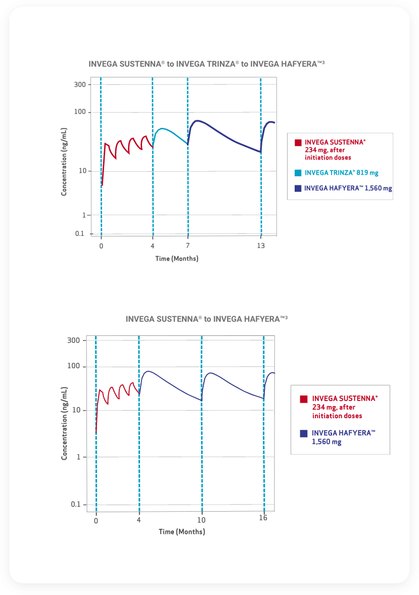 Line graph depicting concentration levels as patient transitions from INVEGA SUSTENNA® to INVEGA TRINZA® before transitioning to INVEGA HAFYERA™