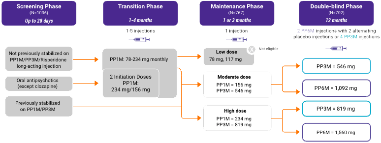 Flowchart depicting study design for the noninferiority trial